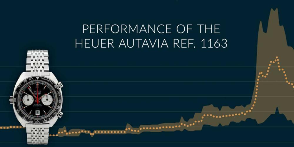 Отслеживание спроса на Heuer Autavia Ref. 1163